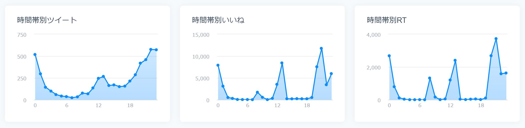 SocialDogでいいねやリツイートなど反応されやすい時間帯がわかるグラフ